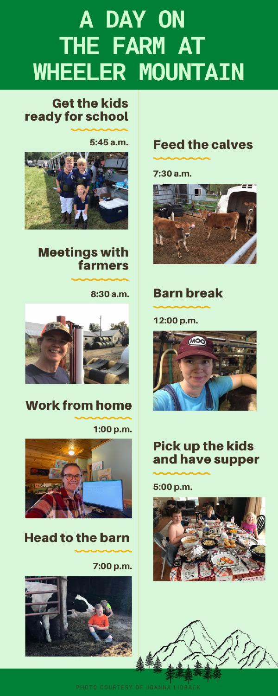 A Day on the Farm at Wheeler Mountain